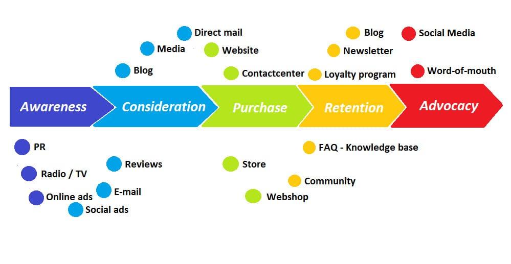 Customer Journey mit Touchpoints